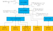 IBM FlexSystem上的EN2092网络模块(Networking OS)配置一例(转载)